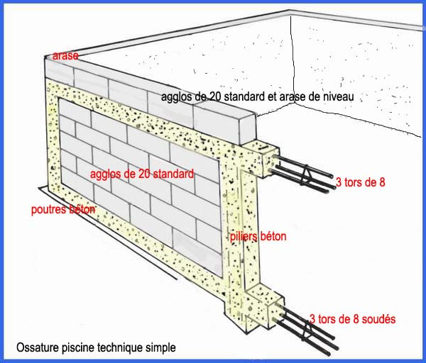 Piscines en bton traditionnelle for Construire une piscine en dur